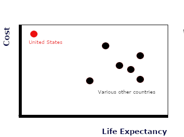Cost V. Life Expectancy